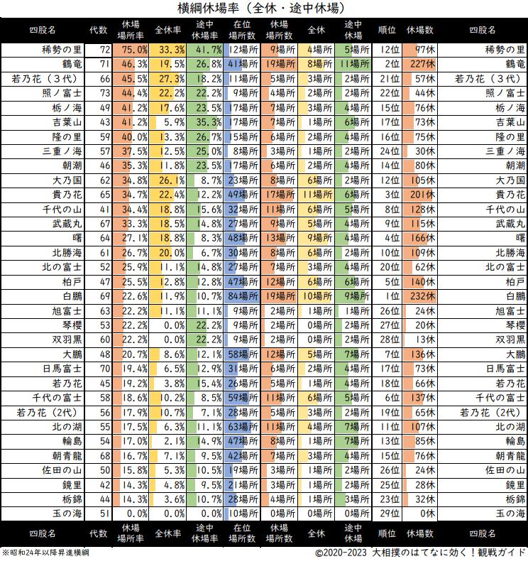 横綱の休場数と休場率のリスト